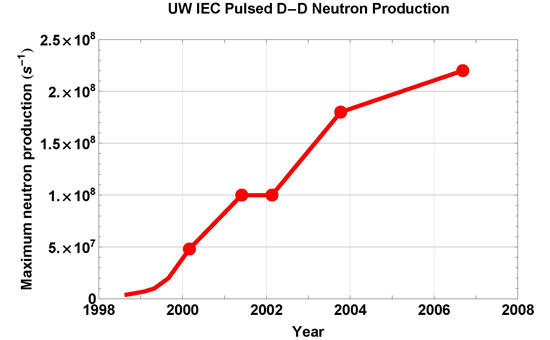 pulsed neutron rate